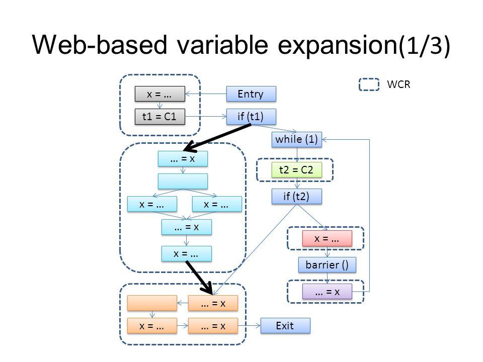 Web-based variable expansion(1/3) … = x… = x … = x… = x x = … … = x… = x … = x… = x t1 = C1 x = … Entry if (t1) while (1) t2 = C2 if (t2) x = … barrier () … = x … = x… = x … = x… = x x = … … = x… = x … = x… = x Exit WCR
