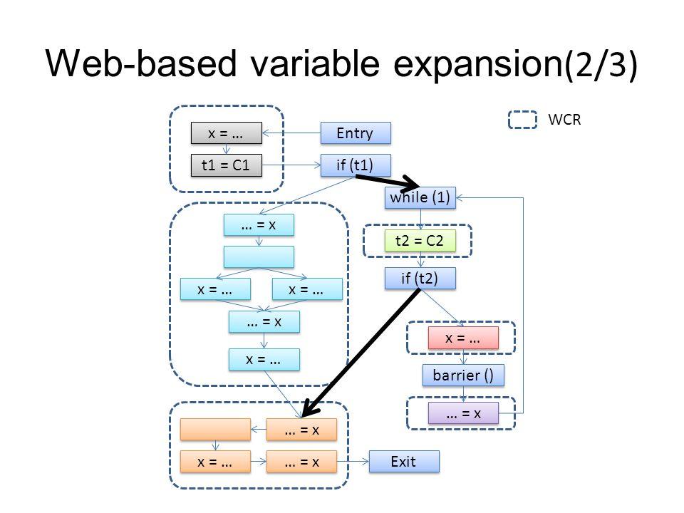 Web-based variable expansion(2/3) … = x… = x … = x… = x x = … … = x… = x … = x… = x t1 = C1 x = … Entry if (t1) while (1) t2 = C2 if (t2) x = … barrier () … = x … = x… = x … = x… = x x = … … = x… = x … = x… = x Exit WCR