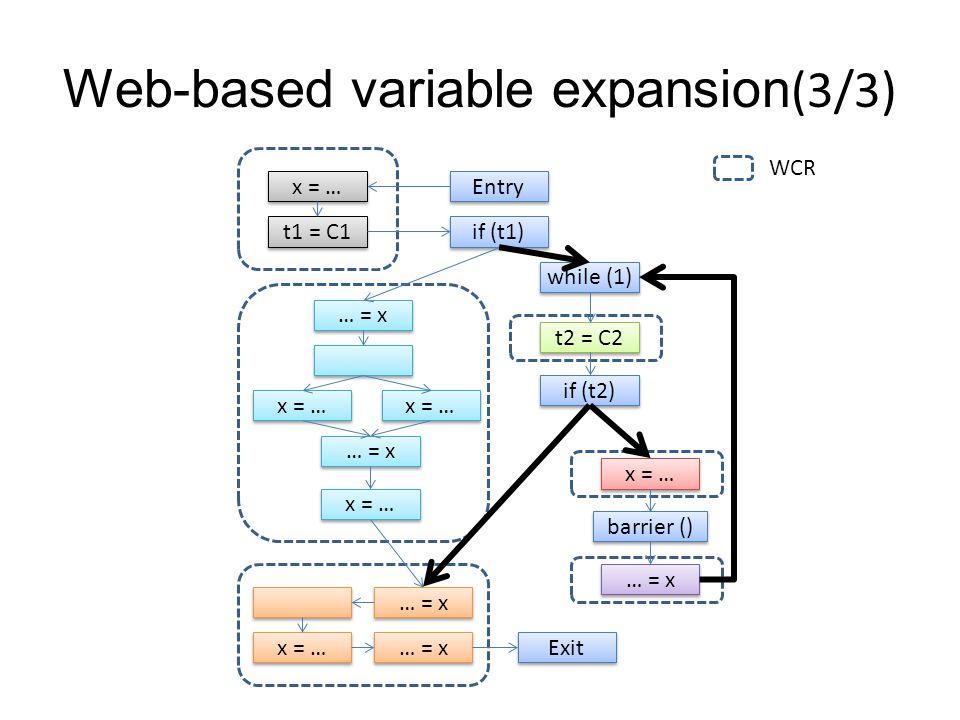 Web-based variable expansion(3/3) … = x… = x … = x… = x x = … … = x… = x … = x… = x t1 = C1 x = … Entry if (t1) while (1) t2 = C2 if (t2) x = … barrier () … = x … = x… = x … = x… = x x = … … = x… = x … = x… = x Exit WCR