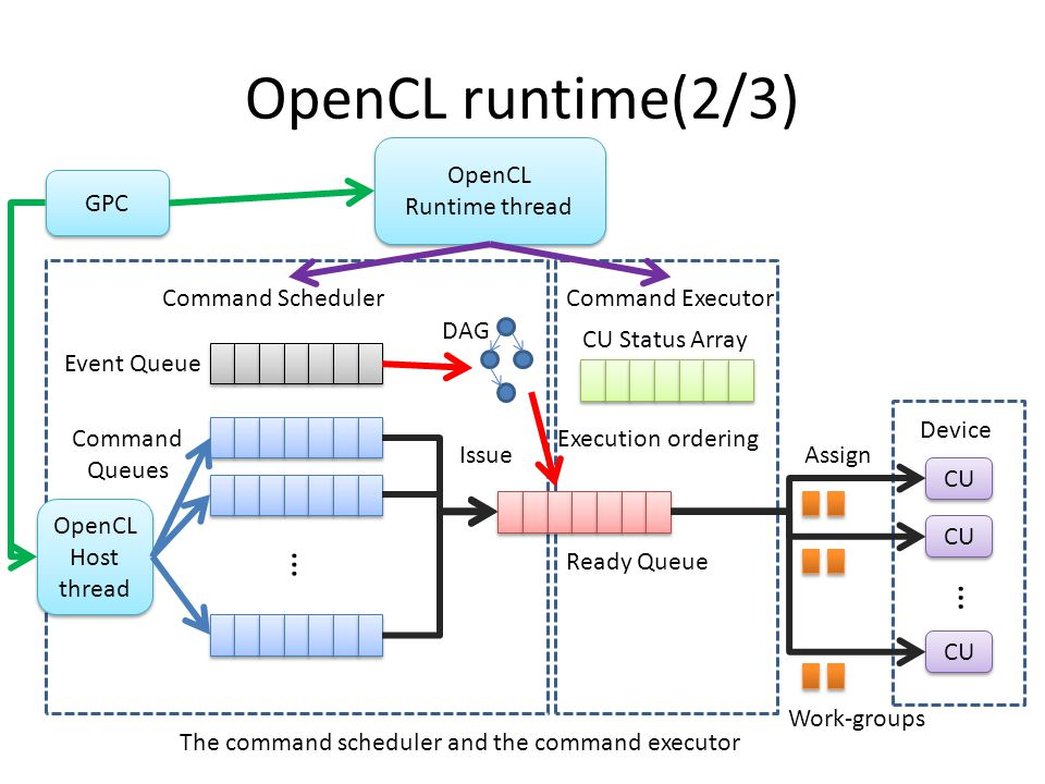 OpenCL runtime(2/3) Command Scheduler Event Queue Command Queues … Ready Queue CU Status Array Command Executor IssueAssign Device CU … Work-groups OpenCL Host thread OpenCL Runtime thread The command scheduler and the command executor DAG Execution ordering GPC