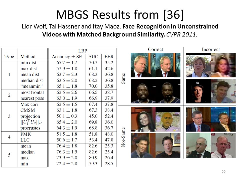 MBGS Results from [36] Lior Wolf, Tal Hassner and Itay Maoz.
