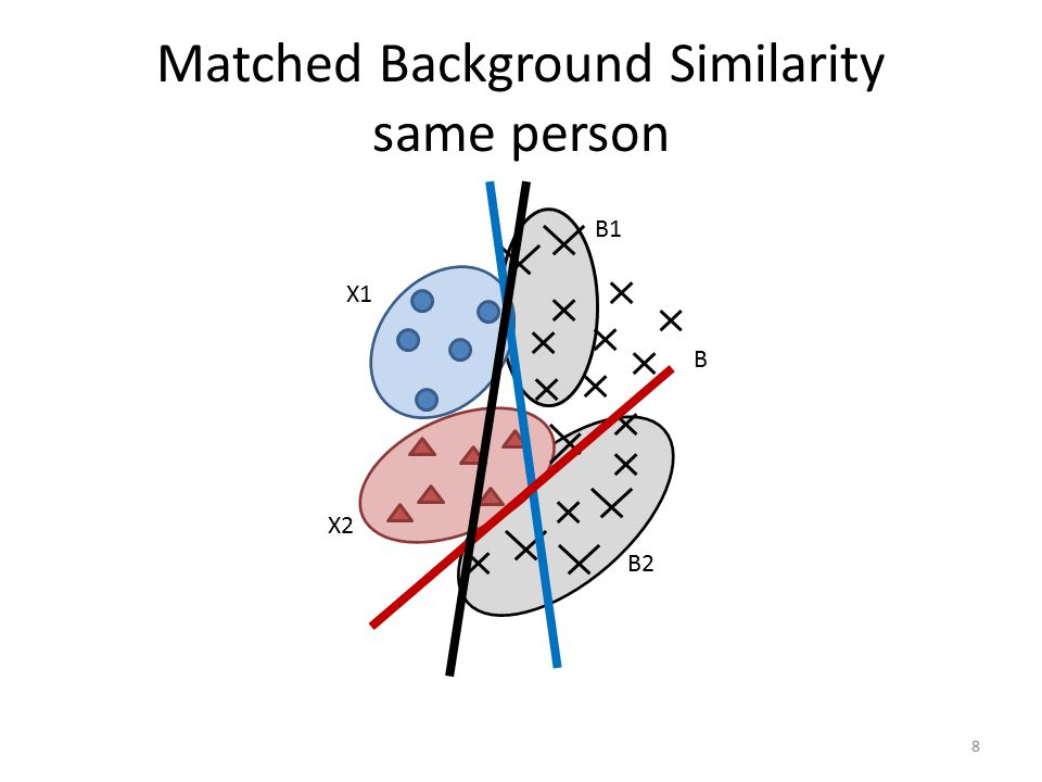 SVM-minus Similarity Use one-side SVM-minus for online tasks 19