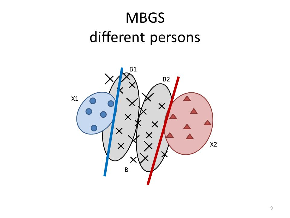 MBGS different persons 9 B1 X1 B2 X2 B