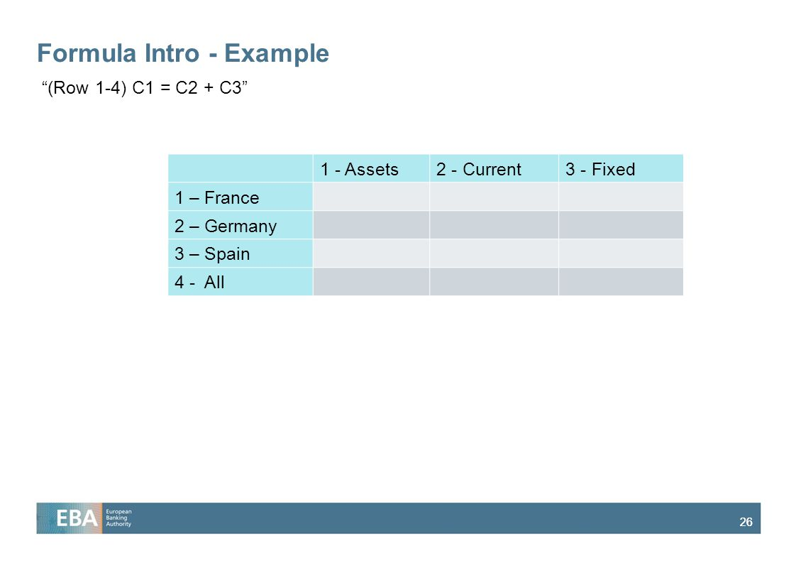 "26 Formula Intro - Example 1 - Assets2 - Current3 - Fixed 1 – France 2 – Germany 3 – Spain 4 - All ""(Row 1-4) C1 = C2 + C3"""