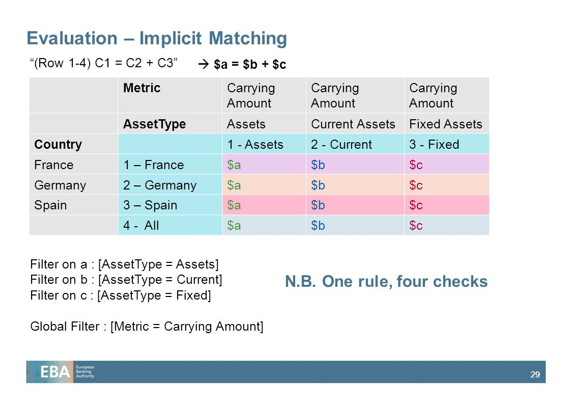 29 Evaluation – Implicit Matching MetricCarrying Amount AssetTypeAssetsCurrent AssetsFixed Assets Country1 - Assets2 - Current3 - Fixed France1 – Fran