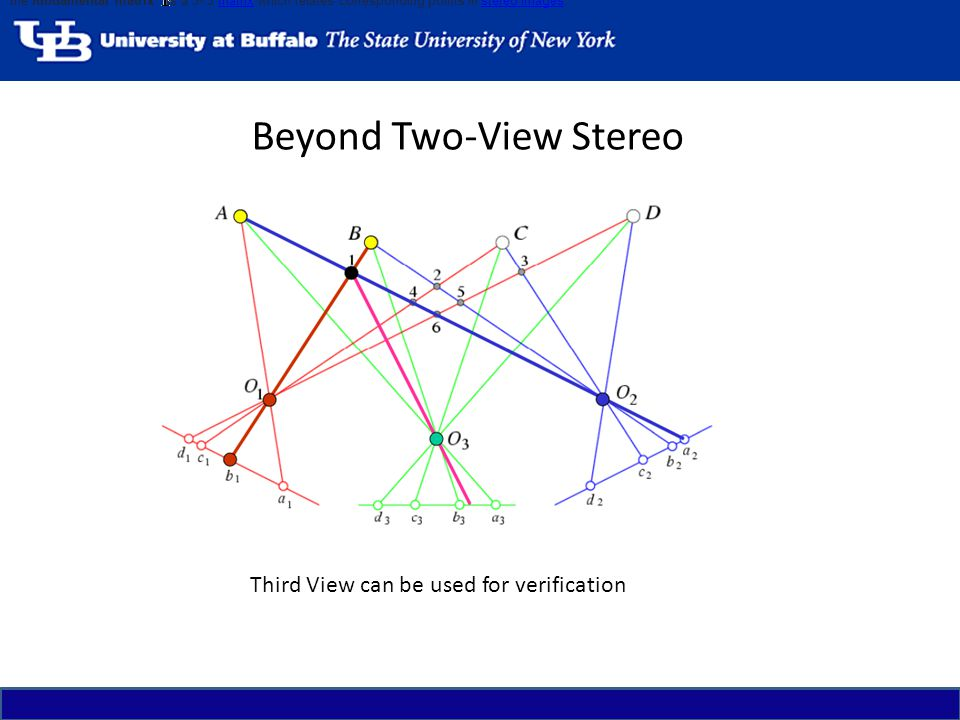 Beyond Two-View Stereo Third View can be used for verification the fundamental matrix is a 3×3 matrix which relates corresponding points in stereo ima