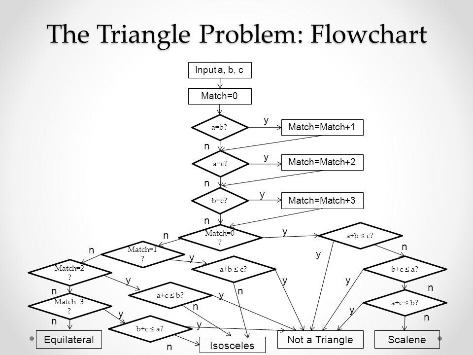 The Triangle Problem: Flowchart Input a, b, c Match=0 a=b? a=c? b=c? Match=Match+1 Match=Match+2 Match=Match+3 Match=0 ? Match=1 ? Match=2 ? a+b ≤ c?