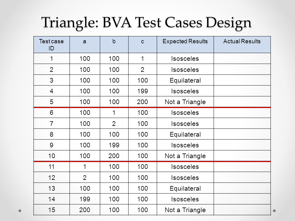 Triangle: BVA Test Cases Design Test case ID abcExpected ResultsActual Results 1100 1Isosceles 2100 2Isosceles 3100 Equilateral 4100 199Isosceles 5100