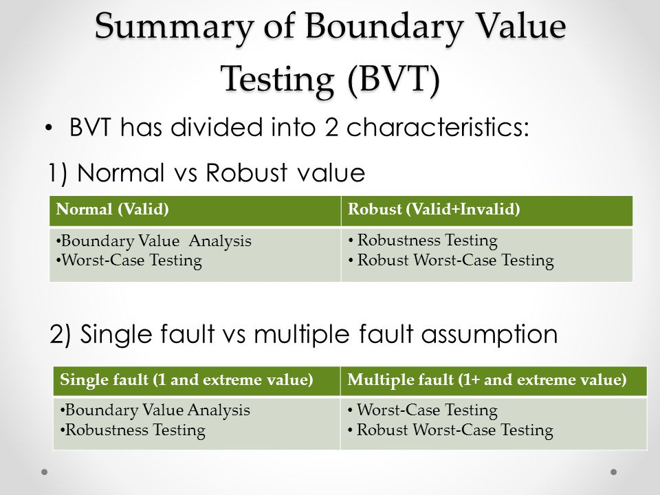 Summary of Boundary Value Testing (BVT) BVT has divided into 2 characteristics: Normal (Valid)Robust (Valid+Invalid) Boundary Value Analysis Worst-Cas