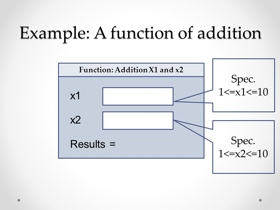 Example: A function of addition x1 x2 Function: Addition X1 and x2 Results = Spec. 1<=x1<=10 Spec. 1<=x2<=10