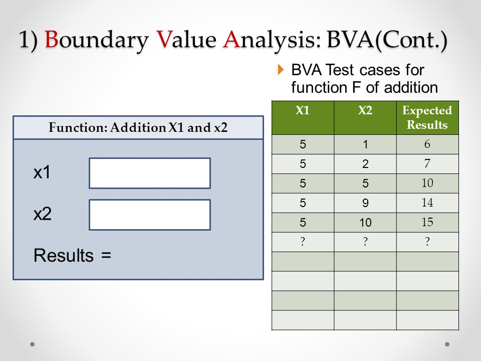1) Boundary Value Analysis: BVA(Cont.)  BVA Test cases for function F of addition X1X2Expected Results 51 6 52 7 55 10 59 14 510 15 ??? x1 x2 Functio