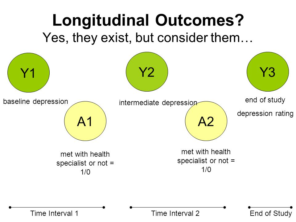 Longitudinal Outcomes? Yes, they exist, but consider them… A1A2 Y3 Y1 Y2 Time Interval 1Time Interval 2End of Study met with health specialist or not