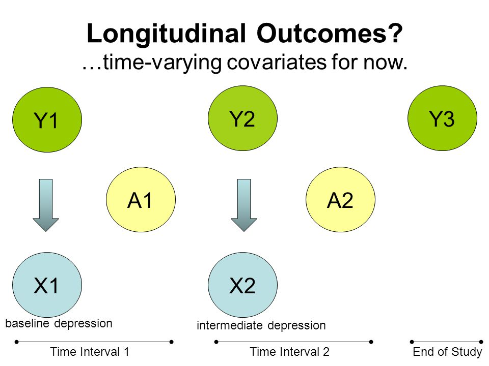 Longitudinal Outcomes? …time-varying covariates for now. A1A2 Y3 Y1 Y2 Time Interval 1Time Interval 2End of Study X1X2 baseline depression intermediat