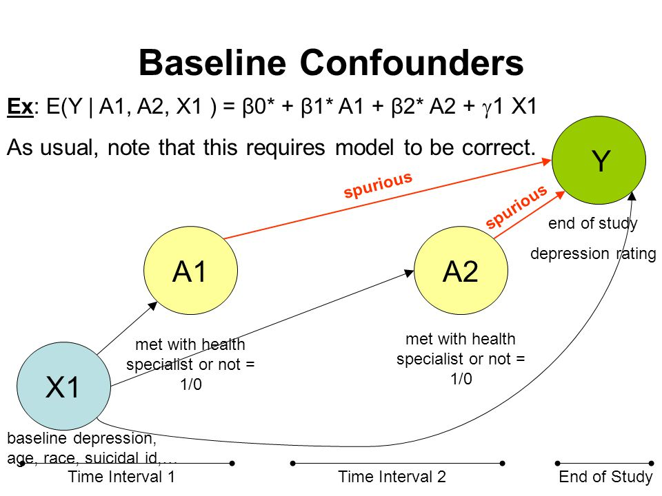 Baseline Confounders X1 A1A2 Y Time Interval 1Time Interval 2End of Study met with health specialist or not = 1/0 end of study depression rating Ex: E