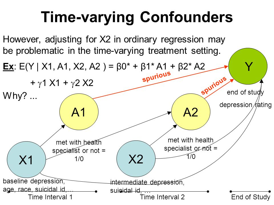 Time-varying Confounders X1 X2 A1A2 Y Time Interval 1Time Interval 2End of Study met with health specialist or not = 1/0 end of study depression ratin
