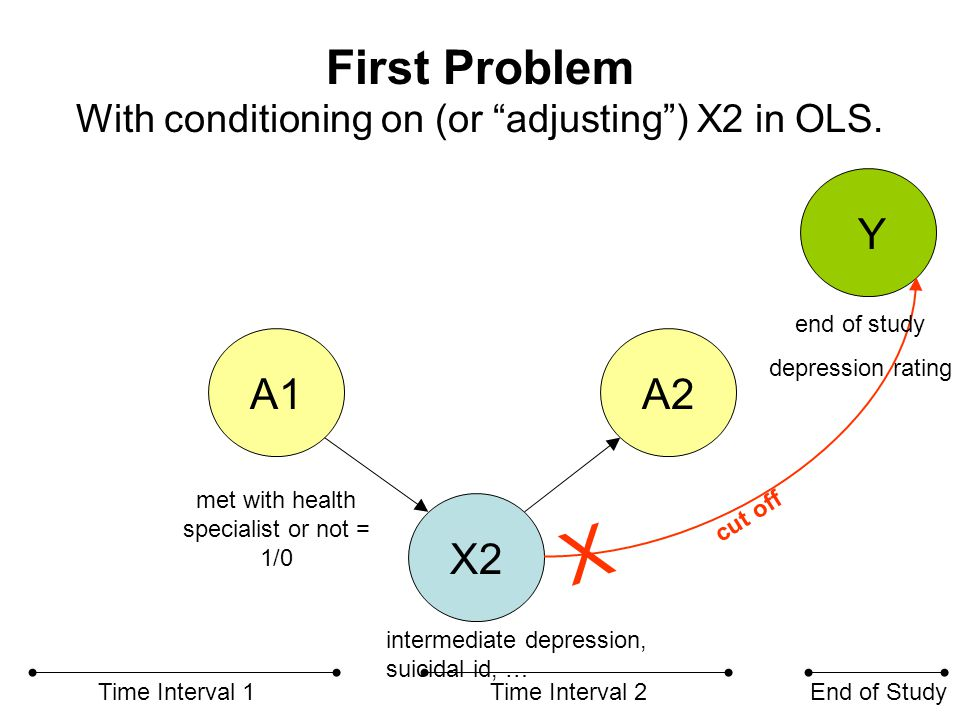 """First Problem With conditioning on (or """"adjusting"""") X2 in OLS. X2 A1A2 Y Time Interval 1Time Interval 2End of Study X cut off met with health speciali"""