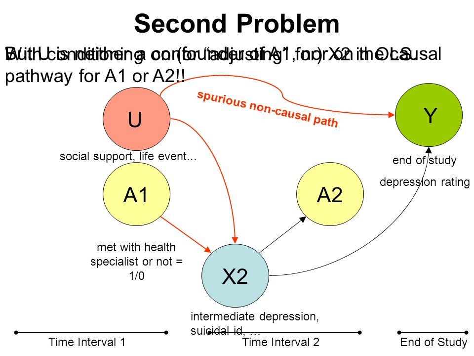 Second Problem X2 A1A2 Time Interval 1Time Interval 2End of Study U spurious non-causal path met with health specialist or not = 1/0 end of study depression rating intermediate depression, suicidal id, … social support, life event...