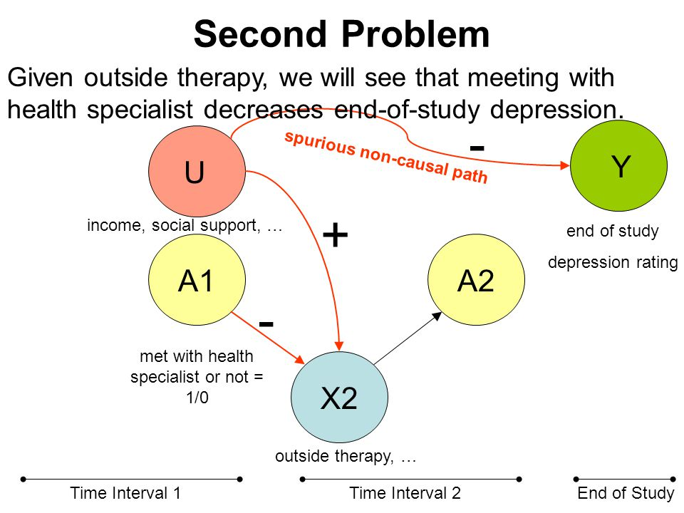 Second Problem X2 A1A2 Time Interval 1Time Interval 2End of Study U spurious non-causal path met with health specialist or not = 1/0 end of study depression rating outside therapy, … income, social support, … Given outside therapy, we will see that meeting with health specialist decreases end-of-study depression.