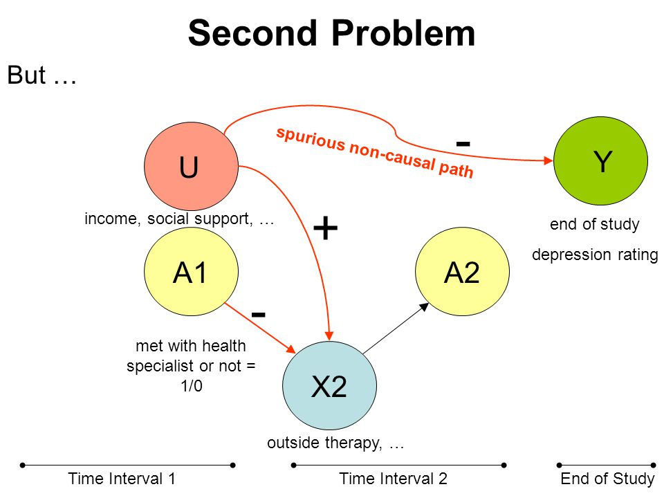 Second Problem X2 A1A2 Time Interval 1Time Interval 2End of Study U spurious non-causal path met with health specialist or not = 1/0 end of study depr