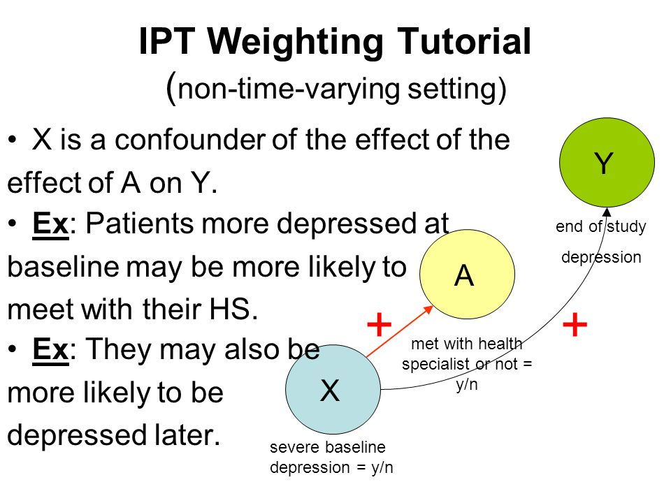 IPT Weighting Tutorial ( non-time-varying setting) X is a confounder of the effect of the effect of A on Y. X A Y met with health specialist or not =