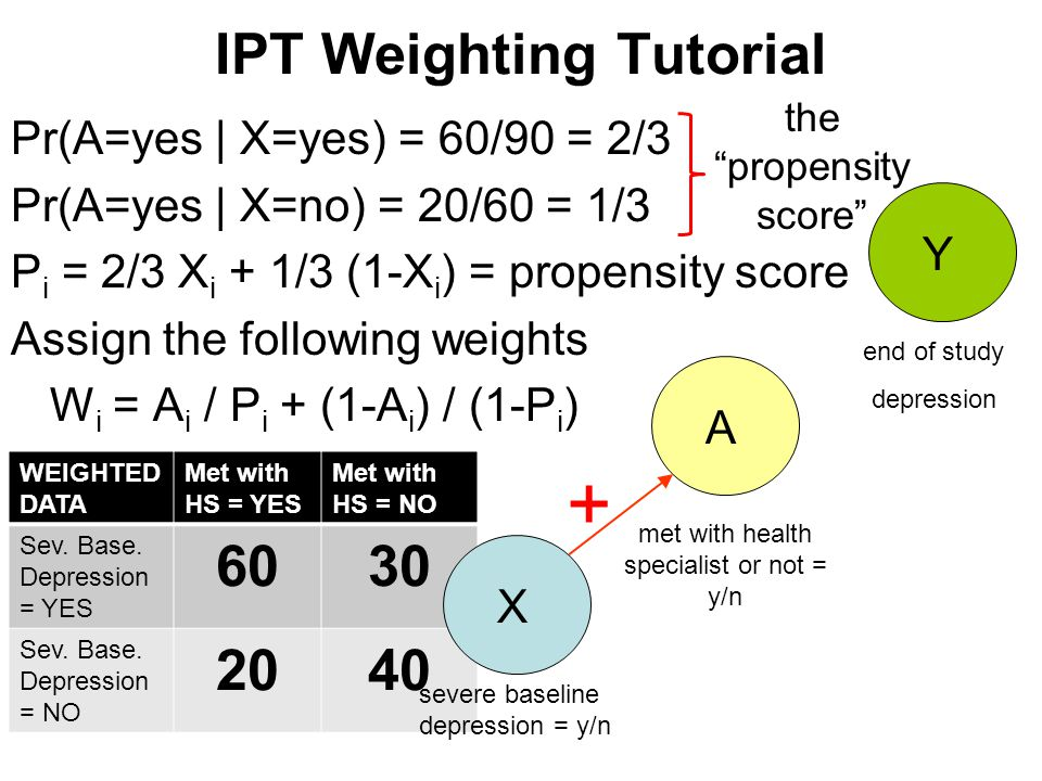 WEIGHTED DATA Met with HS = YES Met with HS = NO Sev. Base. Depression = YES 6030 Sev. Base. Depression = NO 2040 IPT Weighting Tutorial Pr(A=yes | X=