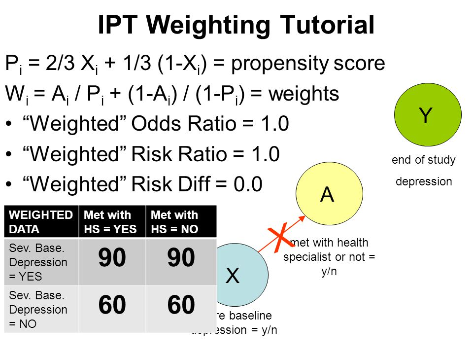 "IPT Weighting Tutorial P i = 2/3 X i + 1/3 (1-X i ) = propensity score W i = A i / P i + (1-A i ) / (1-P i ) = weights ""Weighted"" Odds Ratio = 1.0 ""We"