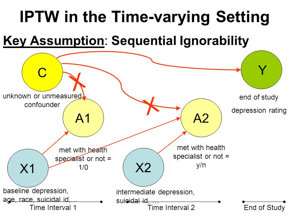 IPTW in the Time-varying Setting Key Assumption: Sequential Ignorability X2 A1A2 Time Interval 1Time Interval 2End of Study C met with health specialist or not = 1/0 end of study depression rating intermediate depression, suicidal id, … unknown or unmeasured confounder Y X1 baseline depression, age, race, suicidal id,… met with health specialist or not = y/n X X