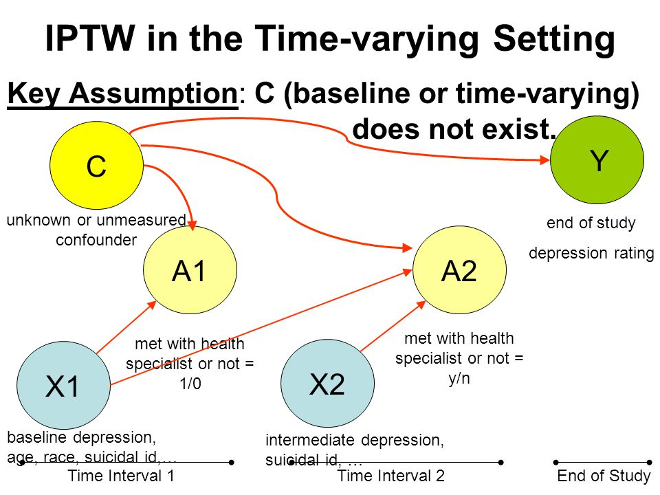 IPTW in the Time-varying Setting Key Assumption: C (baseline or time-varying) does not exist. X2 A1A2 Time Interval 1Time Interval 2End of Study C met