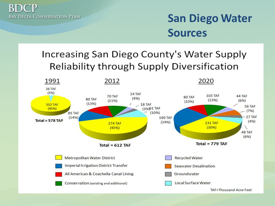 San Diego Water Sources