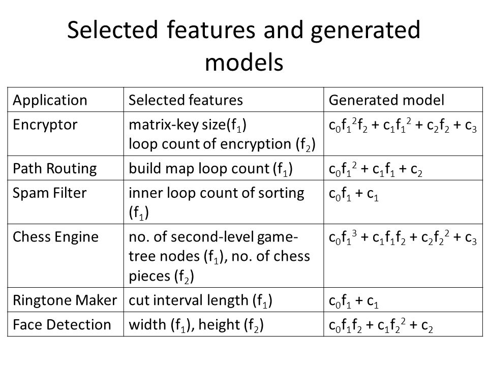 Selected features and generated models ApplicationSelected featuresGenerated model Encryptormatrix-key size(f 1 ) loop count of encryption (f 2 ) c 0 f 1 2 f 2 + c 1 f c 2 f 2 + c 3 Path Routingbuild map loop count (f 1 )c 0 f c 1 f 1 + c 2 Spam Filterinner loop count of sorting (f 1 ) c 0 f 1 + c 1 Chess Engineno.