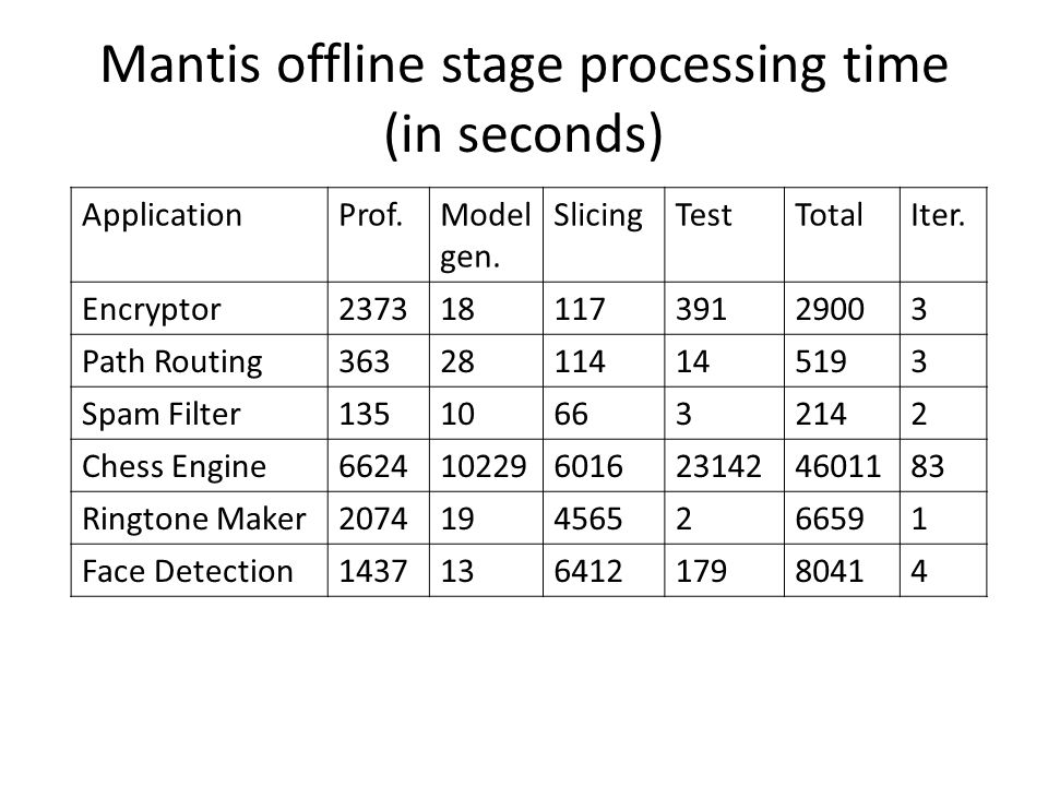 Mantis offline stage processing time (in seconds) ApplicationProf.Model gen.