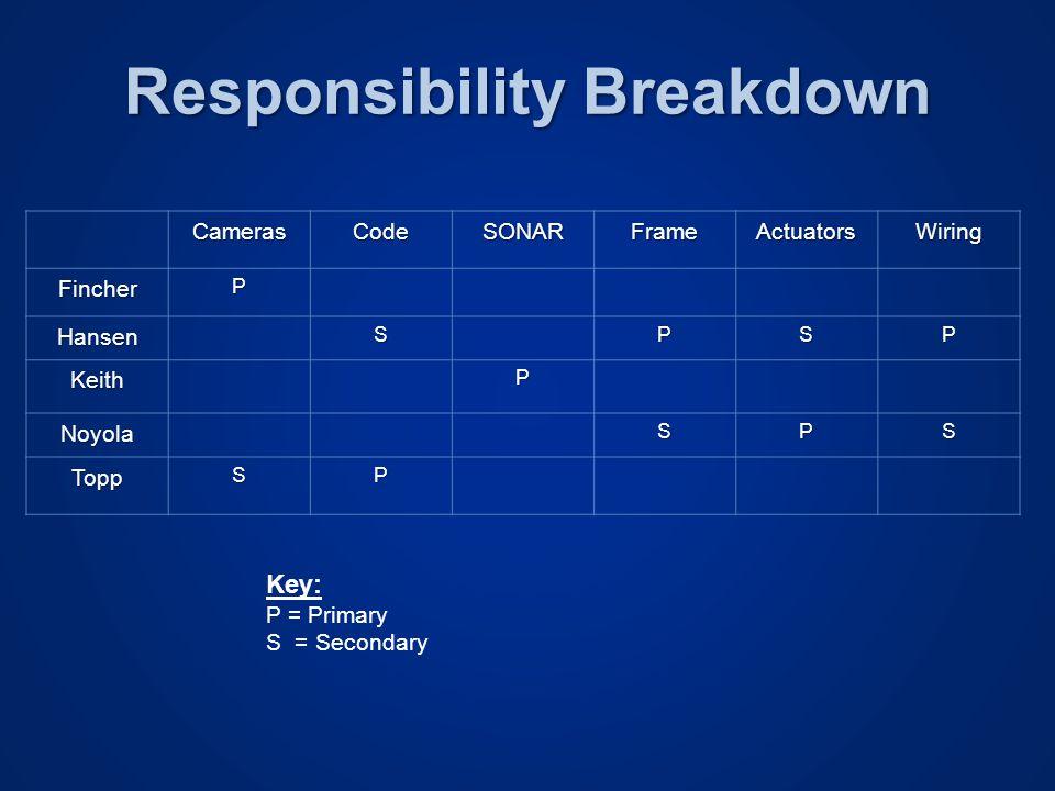 Responsibility Breakdown CamerasCodeSONARFrameActuatorsWiring FincherP HansenSPSP KeithP NoyolaSPS ToppSP Key: P = Primary S = Secondary