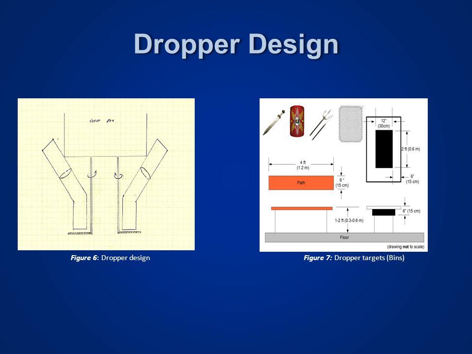 Figure 6: Dropper designFigure 7: Dropper targets (Bins) Dropper Design