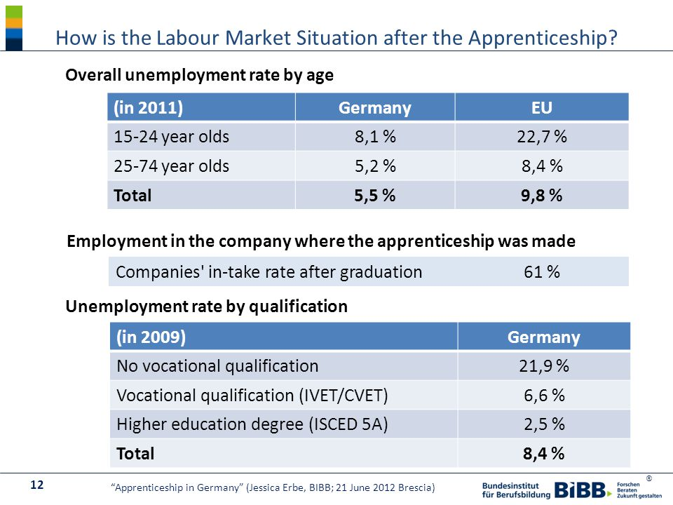 ® How is the Labour Market Situation after the Apprenticeship.
