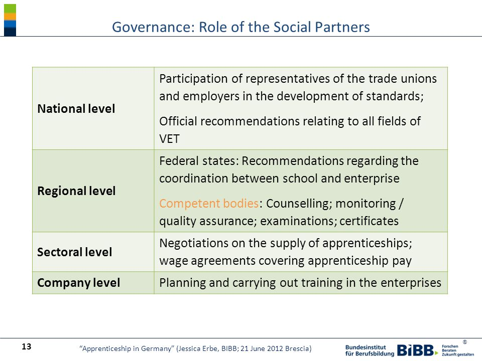 ® National level Participation of representatives of the trade unions and employers in the development of standards; Official recommendations relating to all fields of VET Regional level Federal states: Recommendations regarding the coordination between school and enterprise Competent bodies: Counselling; monitoring / quality assurance; examinations; certificates Sectoral level Negotiations on the supply of apprenticeships; wage agreements covering apprenticeship pay Company levelPlanning and carrying out training in the enterprises Governance: Role of the Social Partners 13 Apprenticeship in Germany (Jessica Erbe, BIBB; 21 June 2012 Brescia)