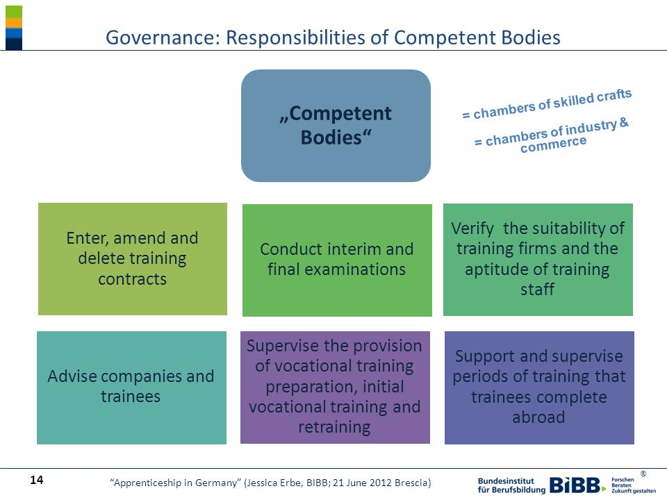 "® Enter, amend and delete training contracts Conduct interim and final examinations Verify the suitability of training firms and the aptitude of training staff Advise companies and trainees ""Competent Bodies Support and supervise periods of training that trainees complete abroad Supervise the provision of vocational training preparation, initial vocational training and retraining Governance: Responsibilities of Competent Bodies 14 Apprenticeship in Germany (Jessica Erbe, BIBB; 21 June 2012 Brescia) = chambers of skilled crafts = chambers of industry & commerce"
