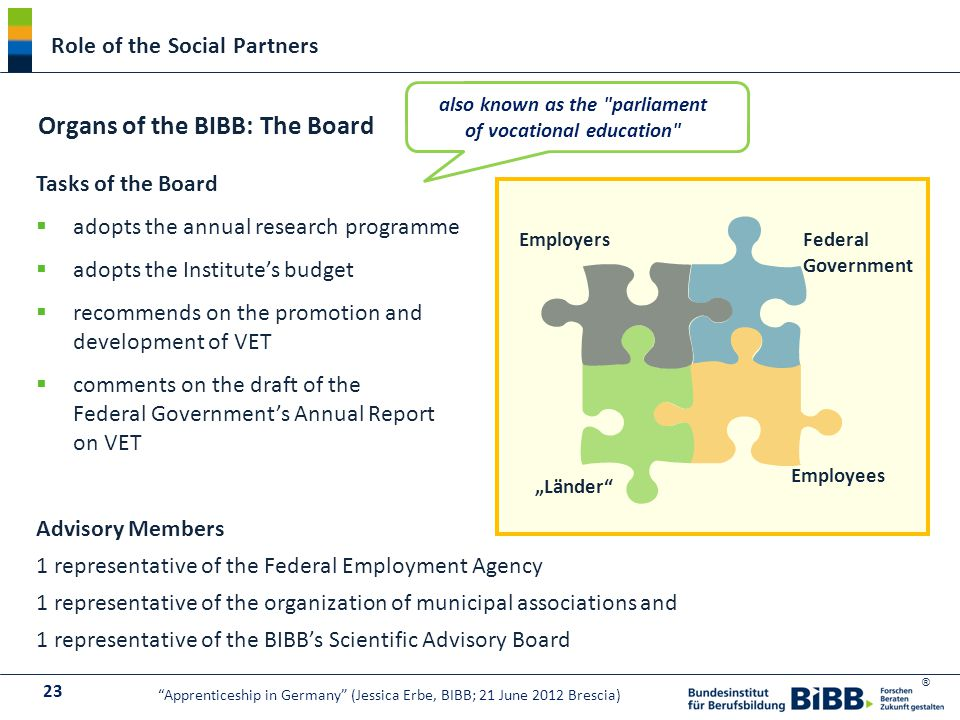 "® Tasks of the Board  adopts the annual research programme  adopts the Institute's budget  recommends on the promotion and development of VET  comments on the draft of the Federal Government's Annual Report on VET Advisory Members 1 representative of the Federal Employment Agency 1 representative of the organization of municipal associations and 1 representative of the BIBB's Scientific Advisory Board Organs of the BIBB: The Board Federal Government Employers Employees ""Länder Role of the Social Partners also known as the parliament of vocational education 23 Apprenticeship in Germany (Jessica Erbe, BIBB; 21 June 2012 Brescia)"