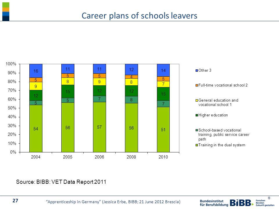 ® Career plans of schools leavers Source: BIBB: VET Data Report 2011 27 Apprenticeship in Germany (Jessica Erbe, BIBB; 21 June 2012 Brescia)