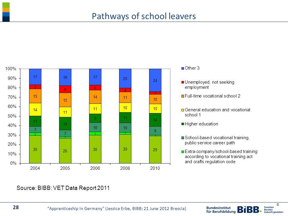 ® Pathways of school leavers Source: BIBB: VET Data Report 2011 28 Apprenticeship in Germany (Jessica Erbe, BIBB; 21 June 2012 Brescia)