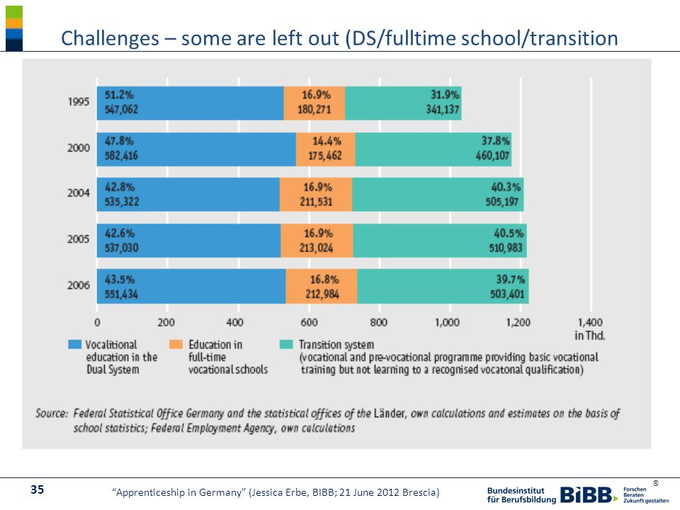 ® Challenges – some are left out (DS/fulltime school/transition 35 Apprenticeship in Germany (Jessica Erbe, BIBB; 21 June 2012 Brescia)