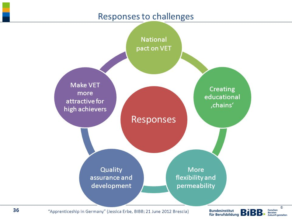 ® Responses National pact on VET Creating educational 'chains' More flexibility and permeability Quality assurance and development Make VET more attractive for high achievers Responses to challenges 36 Apprenticeship in Germany (Jessica Erbe, BIBB; 21 June 2012 Brescia)
