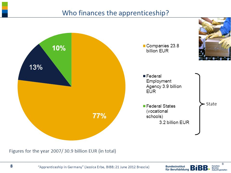 "® Figures for the year 2007/ 30.9 billion EUR (in total) State Who finances the apprenticeship? 8 ""Apprenticeship in Germany"" (Jessica Erbe, BIBB; 21"