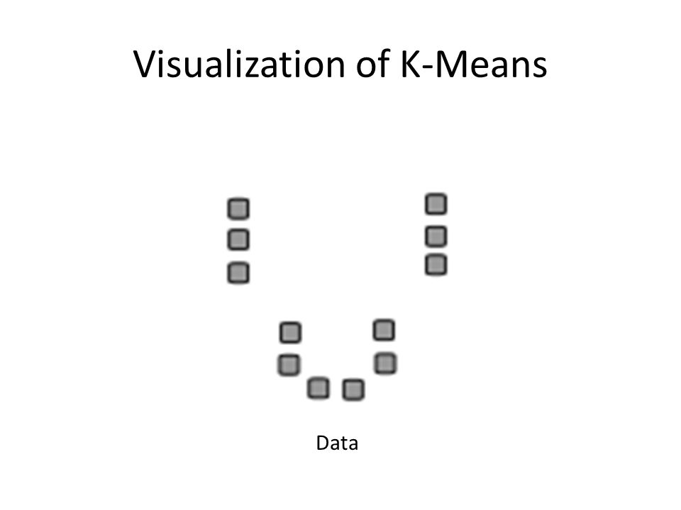 Visualization of K-Means Data