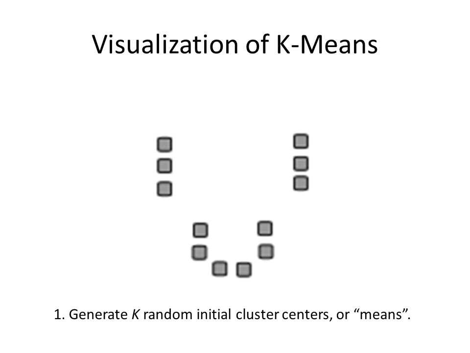 "Visualization of K-Means 1. Generate K random initial cluster centers, or ""means""."