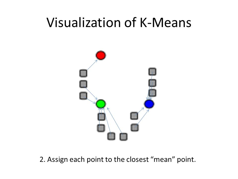 "Visualization of K-Means 2. Assign each point to the closest ""mean"" point."