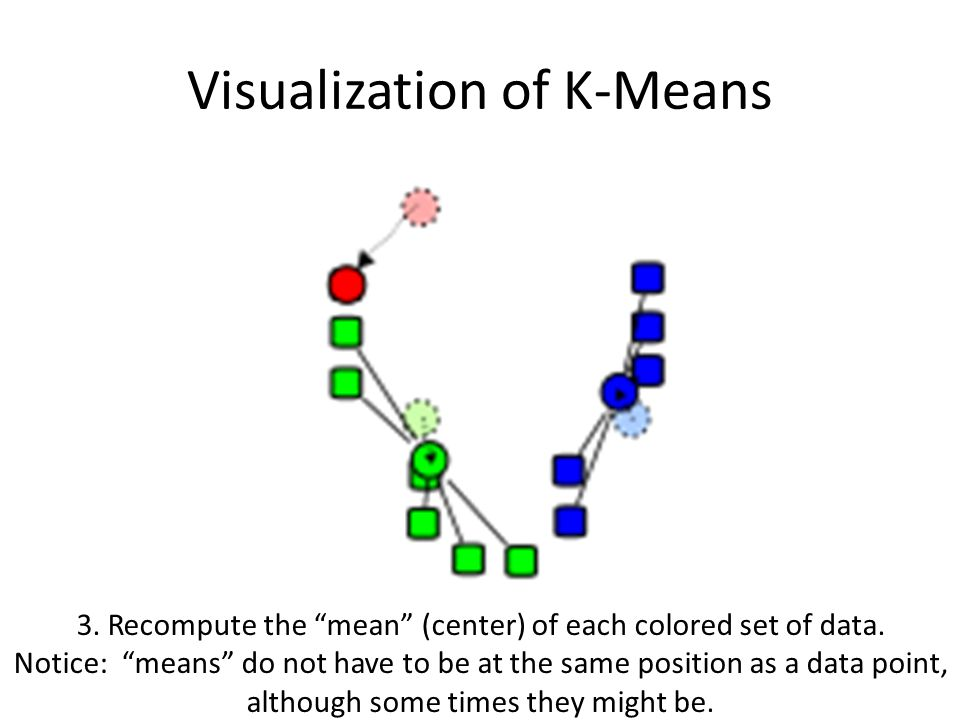 "Visualization of K-Means 3. Recompute the ""mean"" (center) of each colored set of data. Notice: ""means"" do not have to be at the same position as a dat"