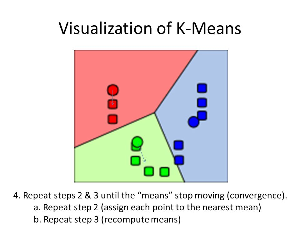 "Visualization of K-Means 4. Repeat steps 2 & 3 until the ""means"" stop moving (convergence). a. Repeat step 2 (assign each point to the nearest mean) b"