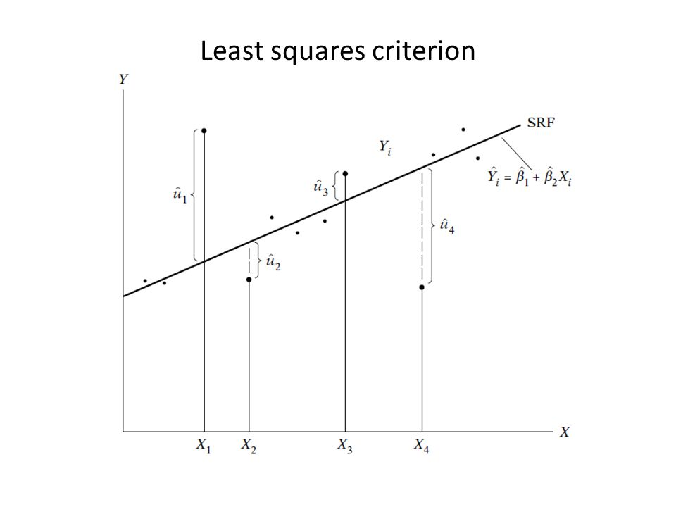 3.1 THE METHOD OF ORDINARY LEAST SQUARES We adopt the least-squares criterion We want to minimize the sum of the squared residuals.