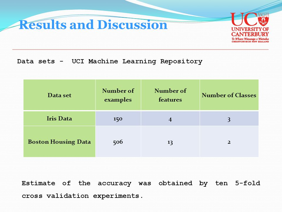 Results and Discussion Data sets - UCI Machine Learning Repository Data set Number of examples Number of features Number of Classes Iris Data15043 Boston Housing Data506132 Estimate of the accuracy was obtained by ten 5-fold cross validation experiments.