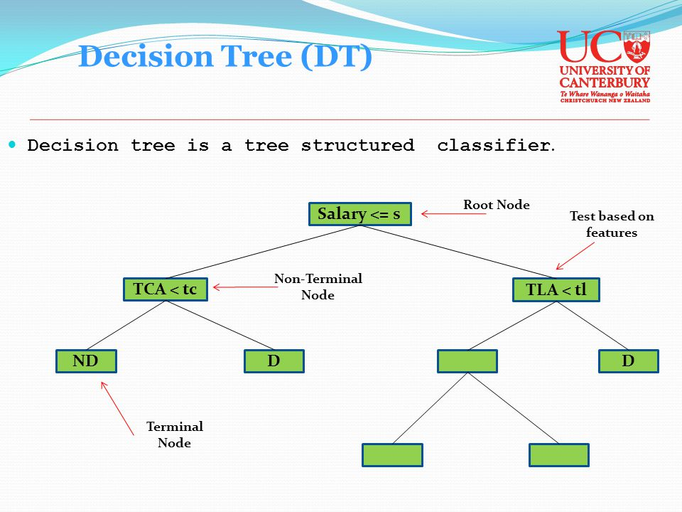 Decision tree is a tree structured classifier.